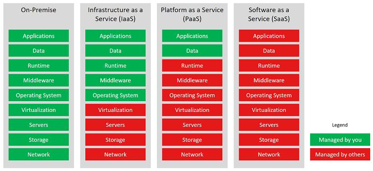 Cloud vs. On-Premise