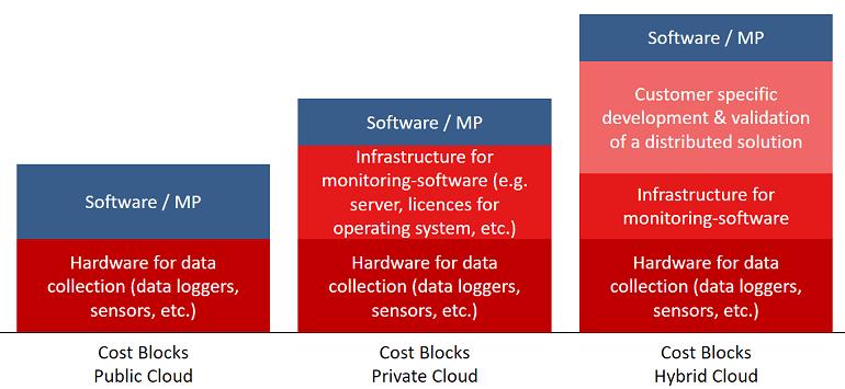 Cost comparison Public vs. Private Cloud