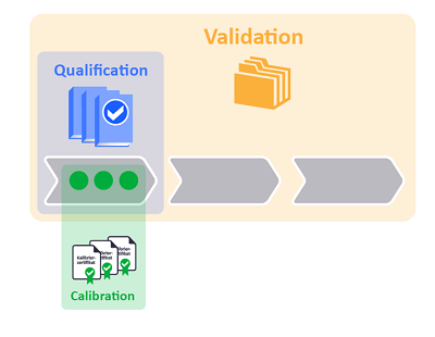 Qualification, Mapping, Calibration - The Difference