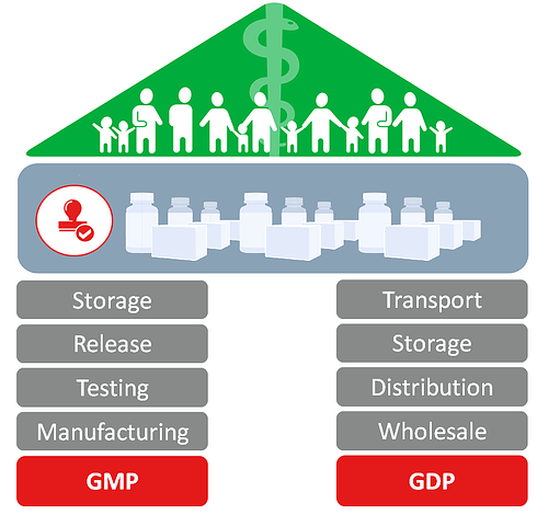 Temperature Monitoring application areas along the GMP GDP Guidelines