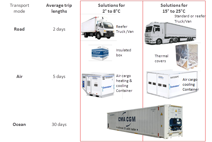 Qualification of a Transport Box - Different Transport Modes