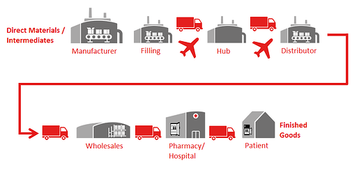 Temperature Monitoring along the the Pharma Supply Chain