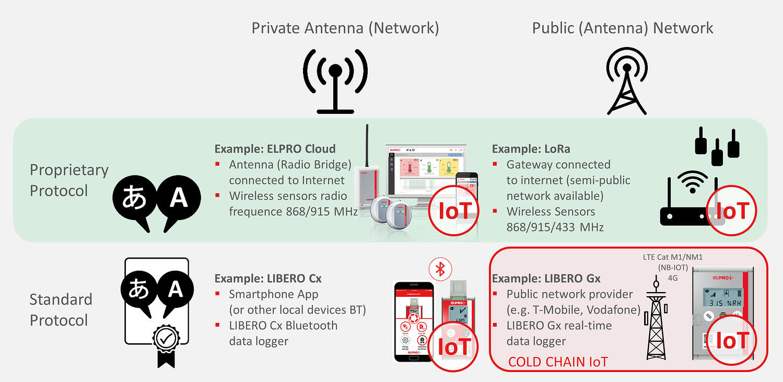 categories of  IoT
