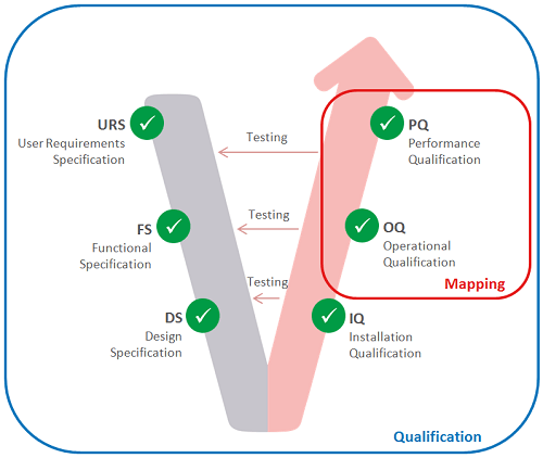 Qualification vs. Mapping - the difference